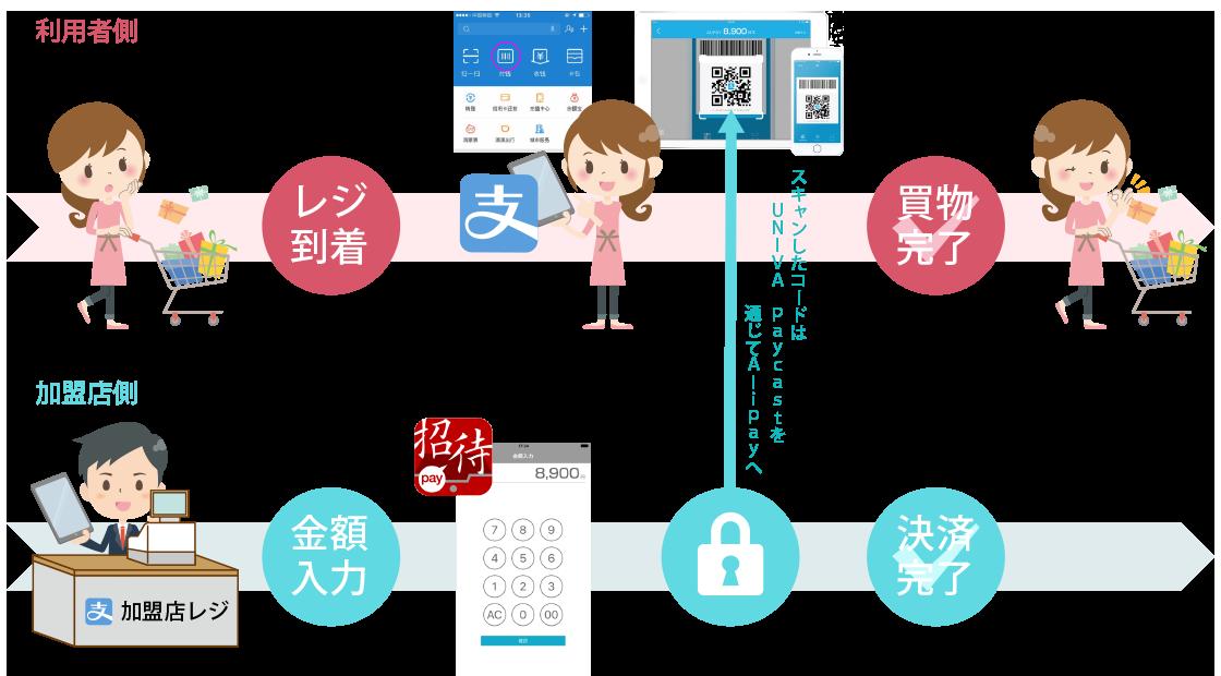 消費者提示型|Alipay by 株式会社 三木森