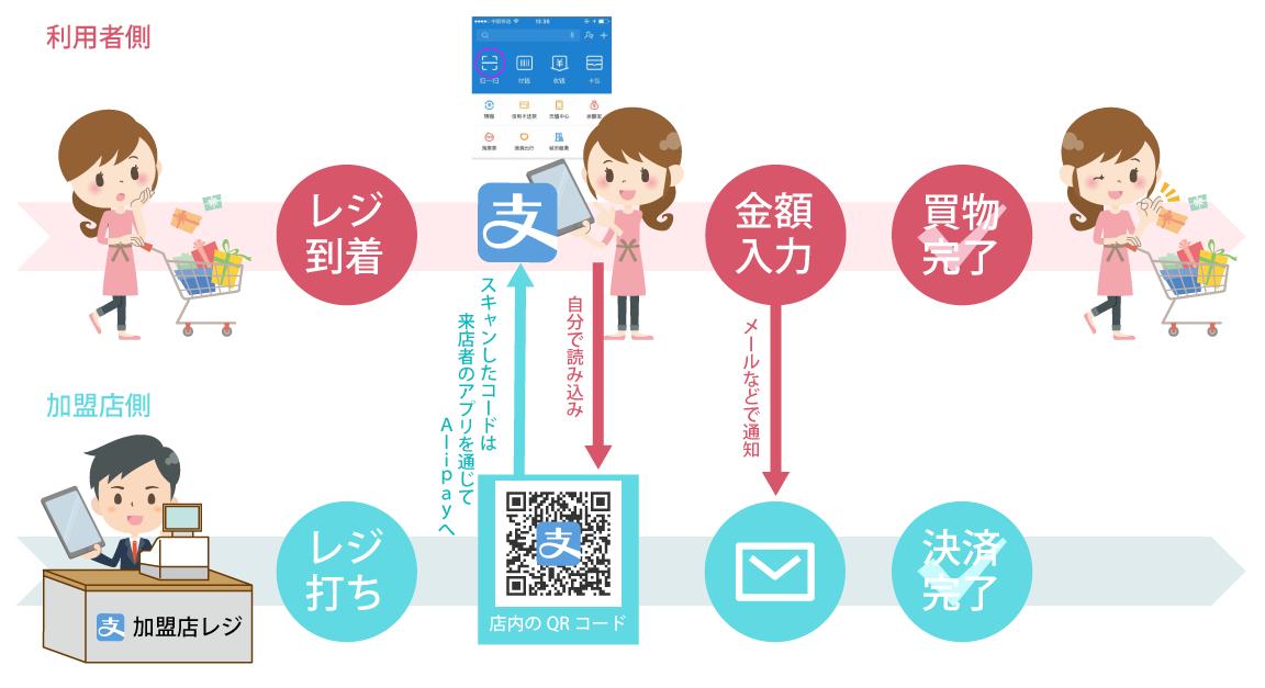 店舗掲示型|Alipay by 株式会社 三木森